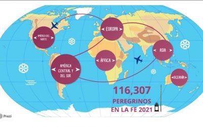 Con más de 100 mil peregrinos virtuales finalizó la segunda Peregrinación Virtual por Tierra Santa